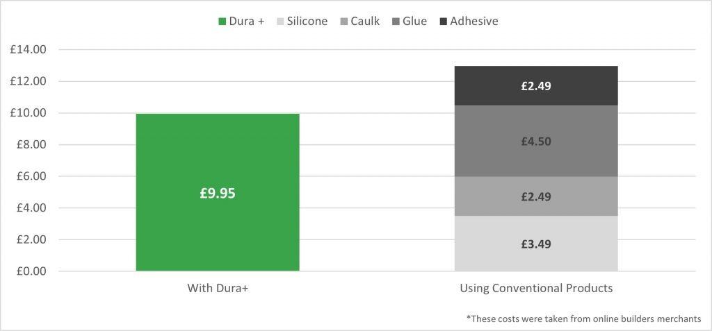 Cost Comparison Graph For Silicone vs Hybrid Adhesive